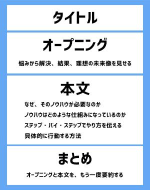 ブログ記事構成