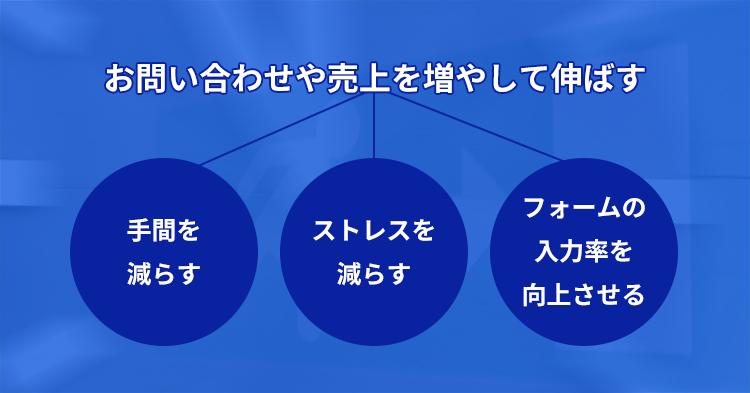 EFO対策と問い合わせ数(売上数)の関係